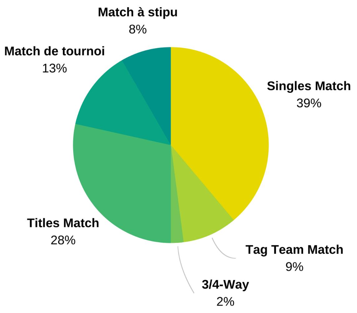 Wiltm stats matches
