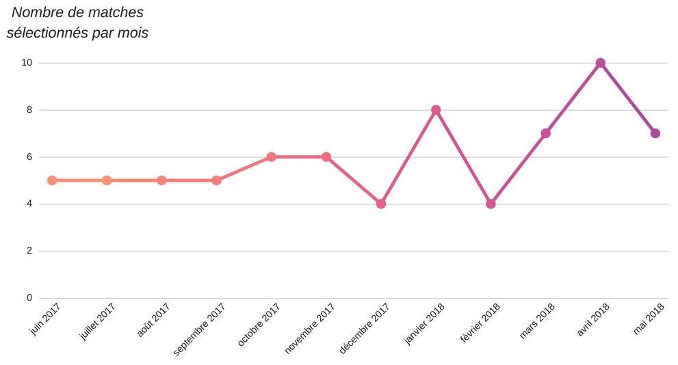 Wiltm stats mois