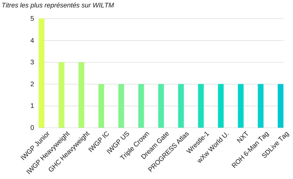 Wiltm stats titres
